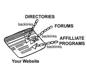 Forums and Article Directories